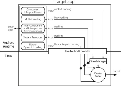 DroidInjector: A process injection-based dynamic tracking system for