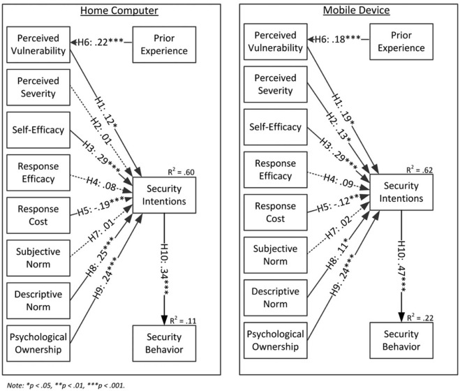 "Security begins at home"": Determinants of home computer and"