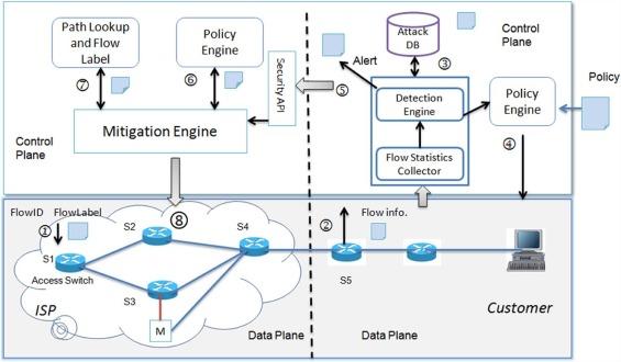 ArOMA: An SDN based autonomic DDoS mitigation framework - ScienceDirect