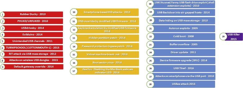 USB-based attacks - ScienceDirect
