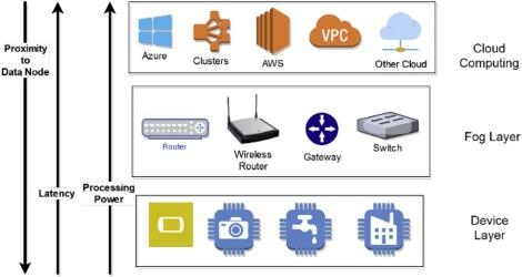 A cybersecurity framework to identify malicious edge device