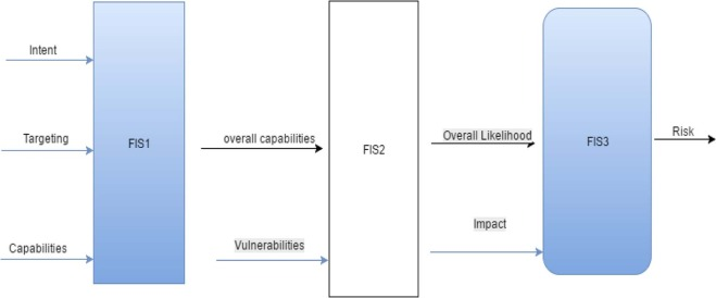 Improving risk assessment model of cyber security using