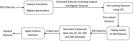 Network intrusion detection system based on recursive