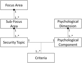 Taxonomy of mobile users' security awareness - ScienceDirect