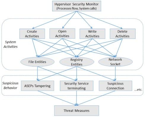 Efficient dynamic malware analysis using virtual time control