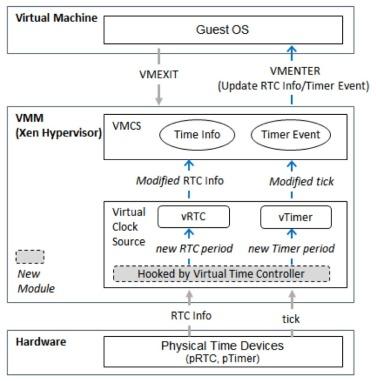 Efficient dynamic malware analysis using virtual time