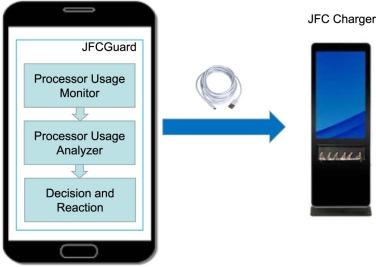 JFCGuard: Detecting juice filming charging attack via