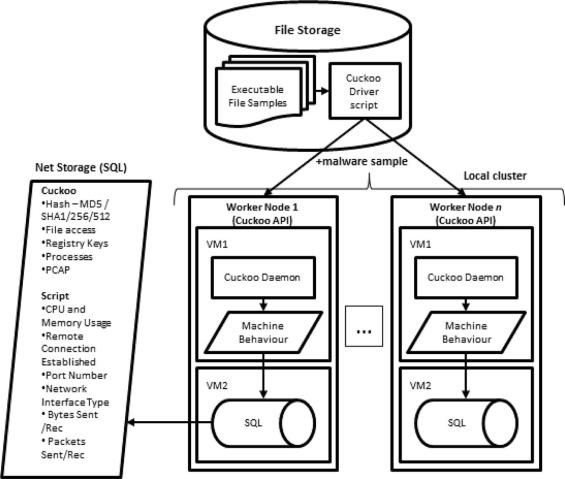 Malware classification using self organising feature maps and