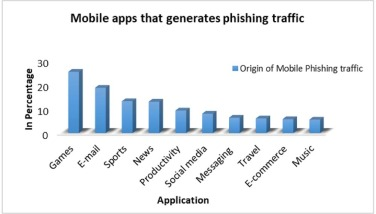 Mobile phishing attacks and defence mechanisms: State of art