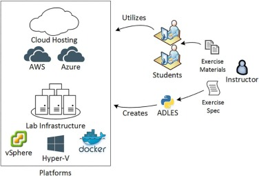 ADLES: Specifying, deploying, and sharing hands-on cyber