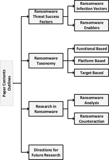 Ransomware Threat Success Factors Taxonomy And Countermeasures A