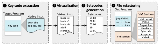 Enhance virtual-machine-based code obfuscation security through
