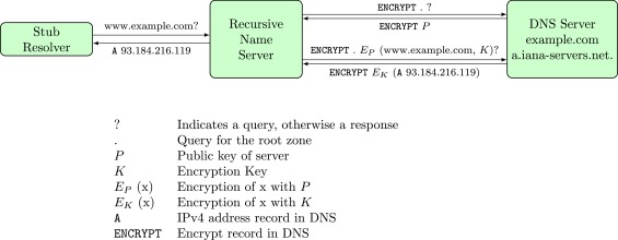 Toward secure name resolution on the internet - ScienceDirect