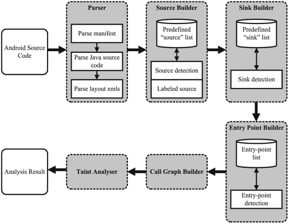 A security framework for mHealth apps on Android platform