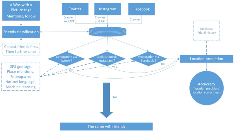 Localising social network users and profiling their movement