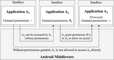 A survey of Android exploits in the wild - ScienceDirect