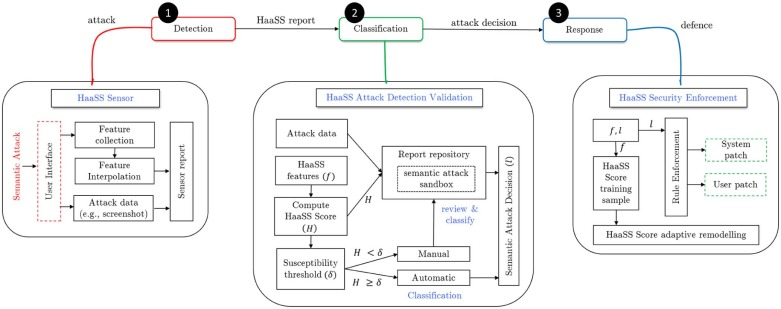 Detecting semantic social engineering attacks with the