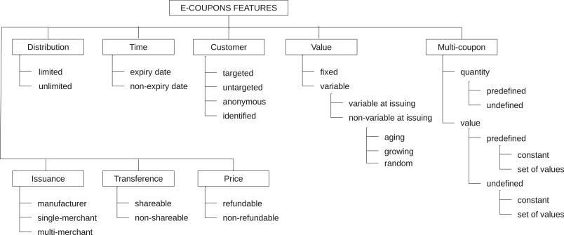 A Survey On Electronic Coupons Sciencedirect