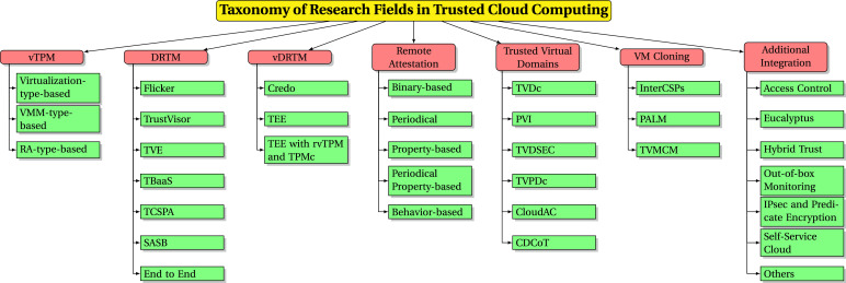 Trusted Cloud Computing Architectures for infrastructure as