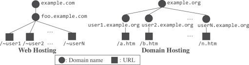 DomainChroma: Building actionable threat intelligence from