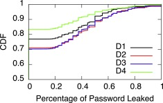 Your culture is in your password: An analysis of a