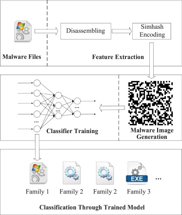 Malware identification using visualization images and deep learning