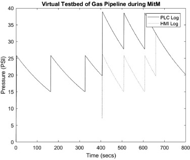 Virtualization of SCADA testbeds for cybersecurity research