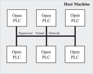 Openplc Simulator