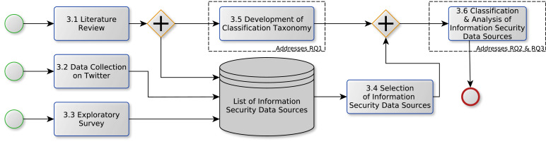An analysis and classification of public information security data
