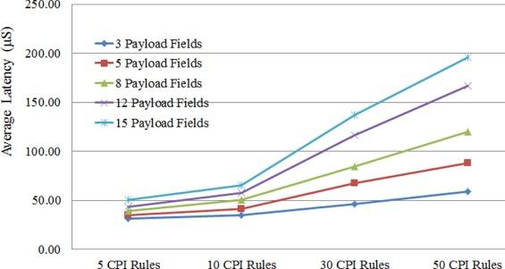 SCADAWall: A CPI-enabled firewall model for SCADA security