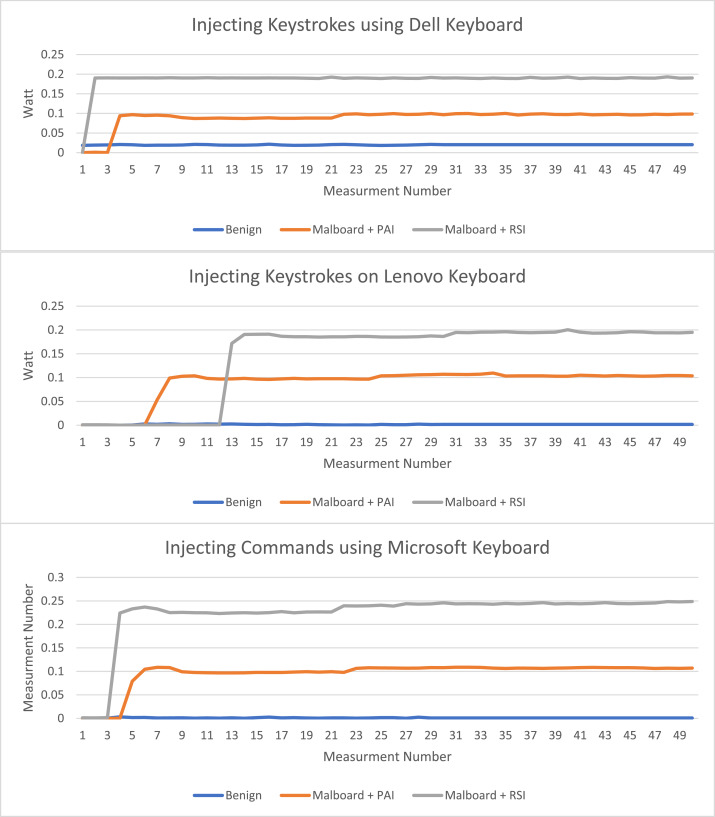 Malboard: A novel user keystroke impersonation attack and