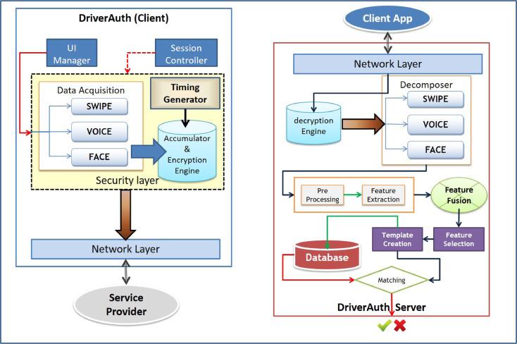 DriverAuth: A risk-based multi-modal biometric-based driver