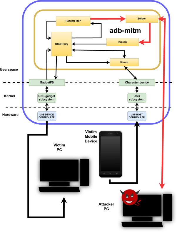 In)Secure Android Debugging: Security analysis and lessons learned