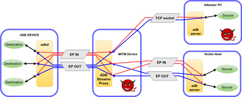 In)Secure Android Debugging: Security analysis and lessons