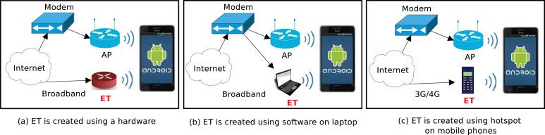 ETGuard: Detecting D2D attacks using wireless Evil Twins