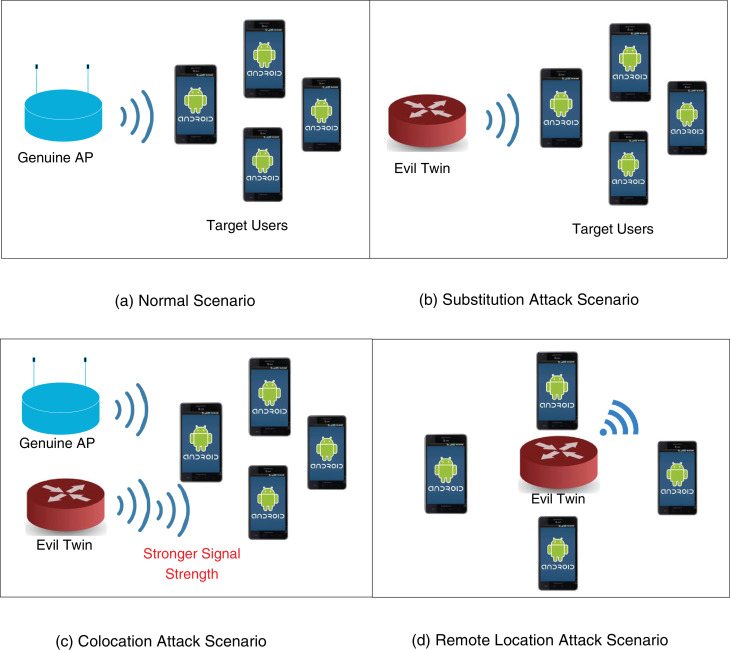 ETGuard: Detecting D2D attacks using wireless Evil Twins