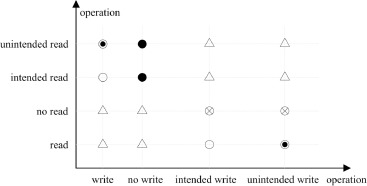 Data-flow bending: On the effectiveness of data-flow