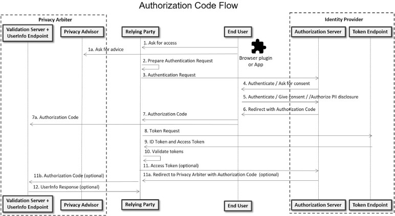 Understanding and mitigating OpenID Connect threats