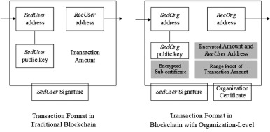 An organization-friendly blockchain system - ScienceDirect