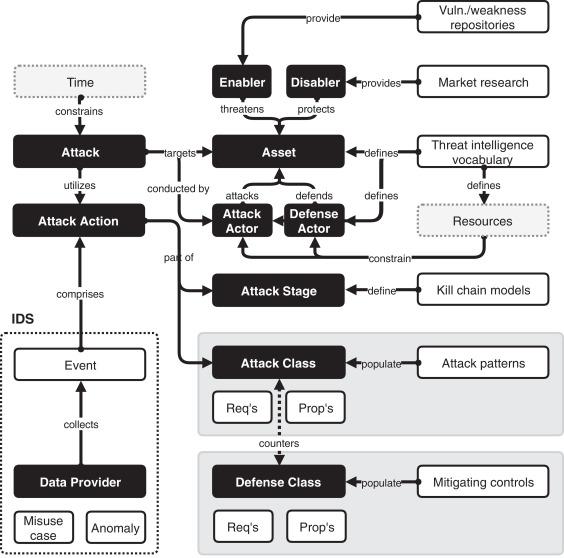 AIDIS: Detecting and classifying anomalous behavior in