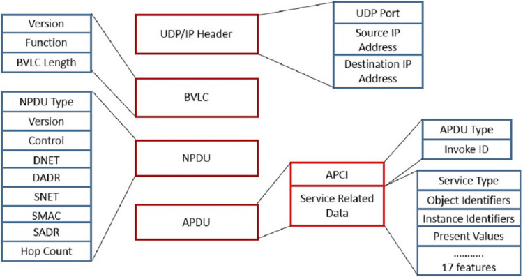 Context aware intrusion detection for building automation systems