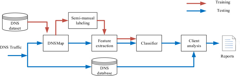 Issues and challenges in DNS based botnet detection: A