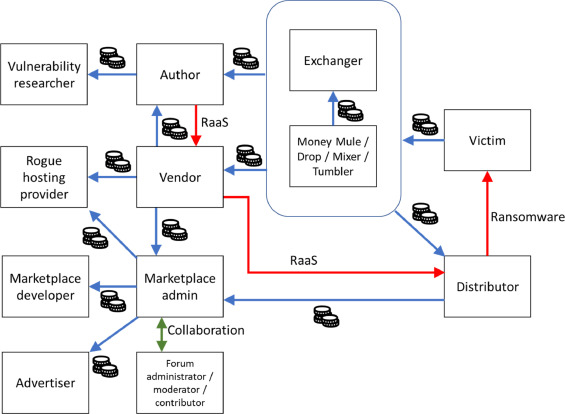 The Ransomware As A Service Economy Within The Darknet Sciencedirect