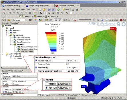 Probabilistic finite element analysis using ANSYS - ScienceDirect