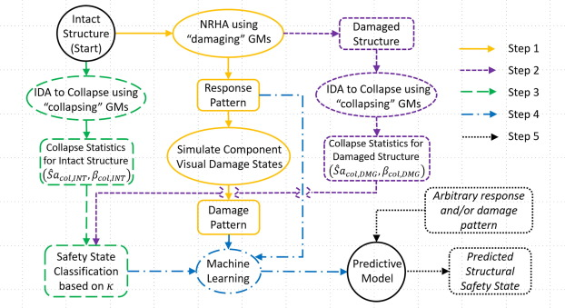 A machine learning framework for assessing post-earthquake