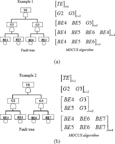 Parallel Fault Tree Analysis For Accurate Reliability Of Complex