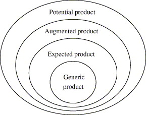 augmented product definition