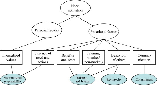 norm activation model deutsch