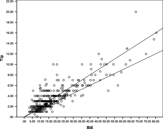 Scatter Plot Of The Relationship Between Tip Amount And Bill Size (with  Reference Lines Showing 15 And 20% Tips).