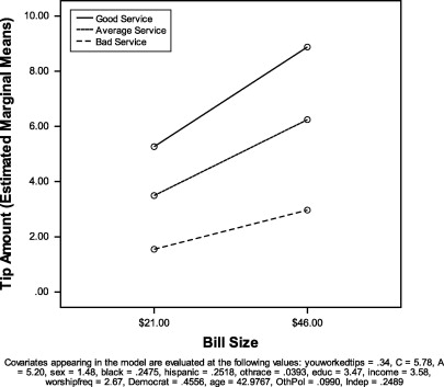 Depiction Of The Service By Bill Size Interaction Effect On Tip Amounts.